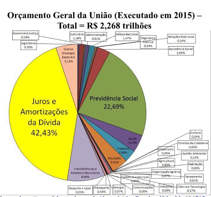 Resultado de imagem para dívida publica